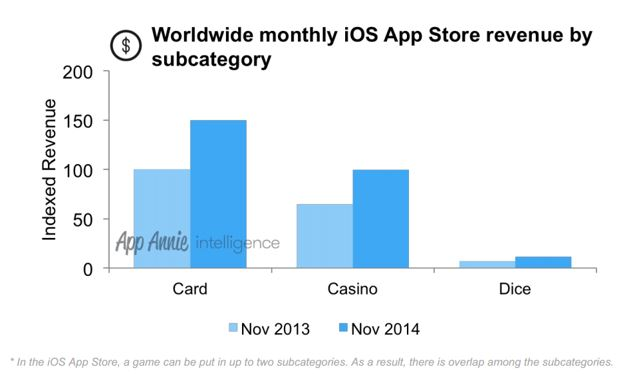 From Candy To Casino How Mobile Games Make Money Part 1 Pentasia